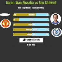 Aaron-Wan Bissaka vs Ben Chilwell h2h player stats