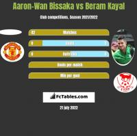 Aaron-Wan Bissaka vs Beram Kayal h2h player stats
