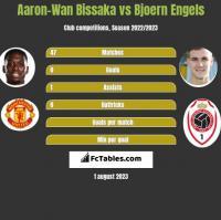 Aaron-Wan Bissaka vs Bjoern Engels h2h player stats