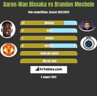 Aaron-Wan Bissaka vs Brandon Mechele h2h player stats