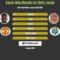 Aaron-Wan Bissaka vs Chris Loewe h2h player stats