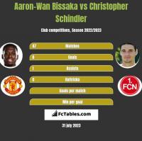 Aaron-Wan Bissaka vs Christopher Schindler h2h player stats