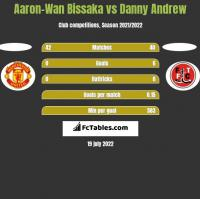 Aaron-Wan Bissaka vs Danny Andrew h2h player stats