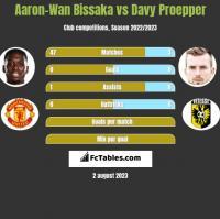 Aaron-Wan Bissaka vs Davy Proepper h2h player stats