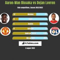 Aaron-Wan Bissaka vs Dejan Lovren h2h player stats