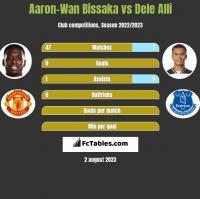 Aaron-Wan Bissaka vs Dele Alli h2h player stats
