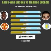 Aaron-Wan Bissaka vs Emiliano Buendia h2h player stats