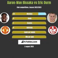 Aaron-Wan Bissaka vs Eric Durm h2h player stats