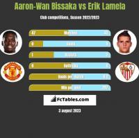 Aaron-Wan Bissaka vs Erik Lamela h2h player stats