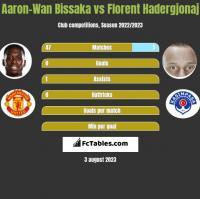 Aaron-Wan Bissaka vs Florent Hadergjonaj h2h player stats