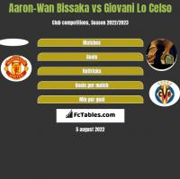 Aaron-Wan Bissaka vs Giovani Lo Celso h2h player stats