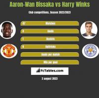 Aaron-Wan Bissaka vs Harry Winks h2h player stats