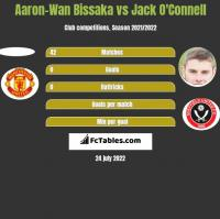 Aaron-Wan Bissaka vs Jack O'Connell h2h player stats