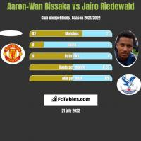 Aaron-Wan Bissaka vs Jairo Riedewald h2h player stats