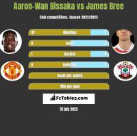 Aaron-Wan Bissaka vs James Bree h2h player stats