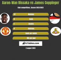 Aaron-Wan Bissaka vs James Coppinger h2h player stats