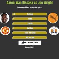 Aaron-Wan Bissaka vs Joe Wright h2h player stats