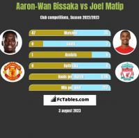 Aaron-Wan Bissaka vs Joel Matip h2h player stats