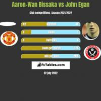 Aaron-Wan Bissaka vs John Egan h2h player stats