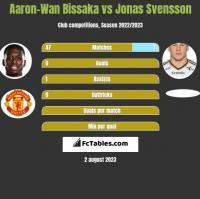 Aaron-Wan Bissaka vs Jonas Svensson h2h player stats
