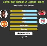 Aaron-Wan Bissaka vs Joseph Gomez h2h player stats