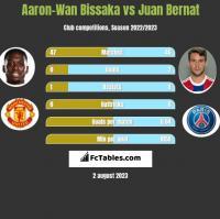 Aaron-Wan Bissaka vs Juan Bernat h2h player stats