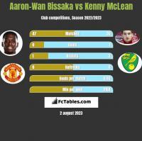 Aaron-Wan Bissaka vs Kenny McLean h2h player stats