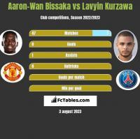Aaron-Wan Bissaka vs Lavyin Kurzawa h2h player stats