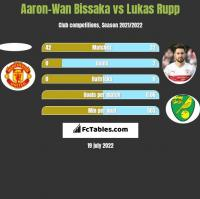 Aaron-Wan Bissaka vs Lukas Rupp h2h player stats