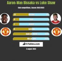 Aaron-Wan Bissaka vs Luke Shaw h2h player stats