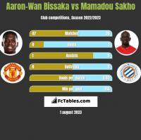 Aaron-Wan Bissaka vs Mamadou Sakho h2h player stats