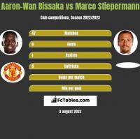 Aaron-Wan Bissaka vs Marco Stiepermann h2h player stats