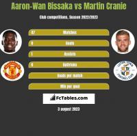 Aaron-Wan Bissaka vs Martin Cranie h2h player stats