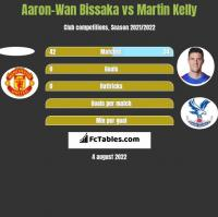 Aaron-Wan Bissaka vs Martin Kelly h2h player stats