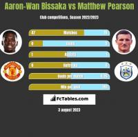 Aaron-Wan Bissaka vs Matthew Pearson h2h player stats