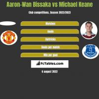 Aaron-Wan Bissaka vs Michael Keane h2h player stats