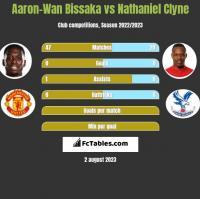 Aaron-Wan Bissaka vs Nathaniel Clyne h2h player stats