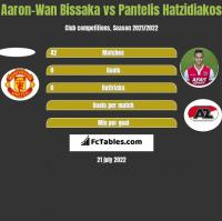 Aaron-Wan Bissaka vs Pantelis Hatzidiakos h2h player stats