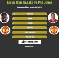 Aaron-Wan Bissaka vs Phil Jones h2h player stats