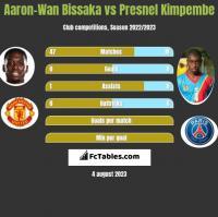 Aaron-Wan Bissaka vs Presnel Kimpembe h2h player stats