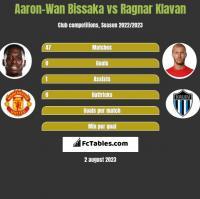 Aaron-Wan Bissaka vs Ragnar Klavan h2h player stats