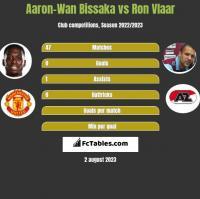 Aaron-Wan Bissaka vs Ron Vlaar h2h player stats