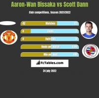 Aaron-Wan Bissaka vs Scott Dann h2h player stats