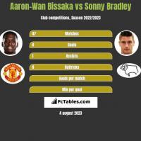Aaron-Wan Bissaka vs Sonny Bradley h2h player stats