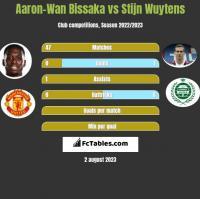 Aaron-Wan Bissaka vs Stijn Wuytens h2h player stats