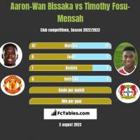 Aaron-Wan Bissaka vs Timothy Fosu-Mensah h2h player stats