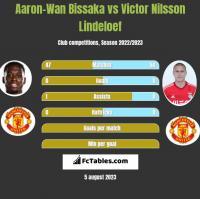 Aaron-Wan Bissaka vs Victor Nilsson Lindeloef h2h player stats