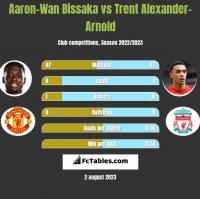 Aaron-Wan Bissaka vs Trent Alexander-Arnold h2h player stats