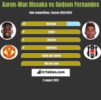 Aaron-Wan Bissaka vs Gedson Fernandes h2h player stats