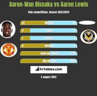 Aaron-Wan Bissaka vs Aaron Lewis h2h player stats